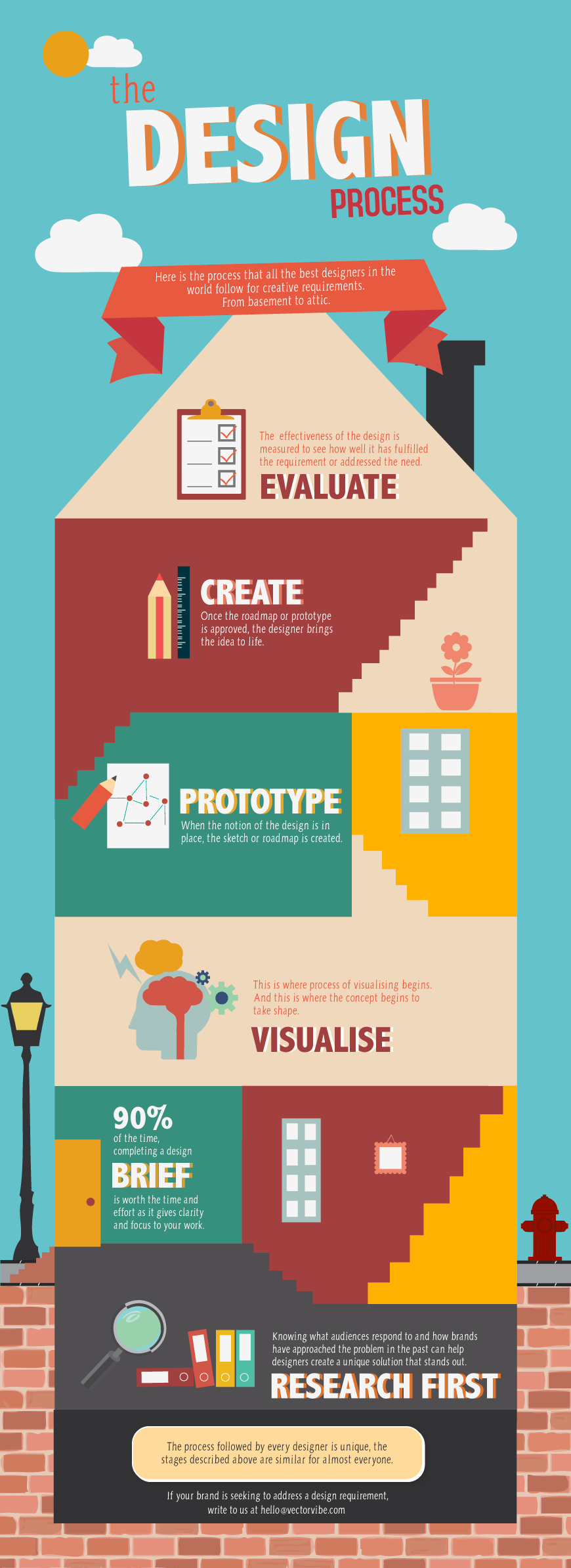 The Design Process Infographic from Vector Vibe